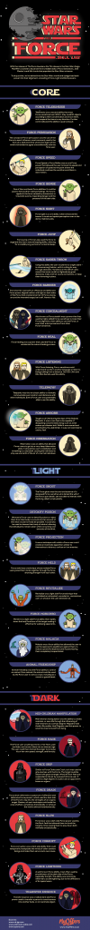 star wars force infographic